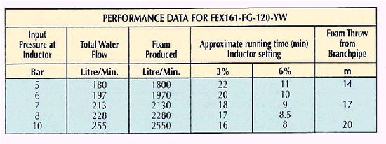 Mobile AFFF performance chart
